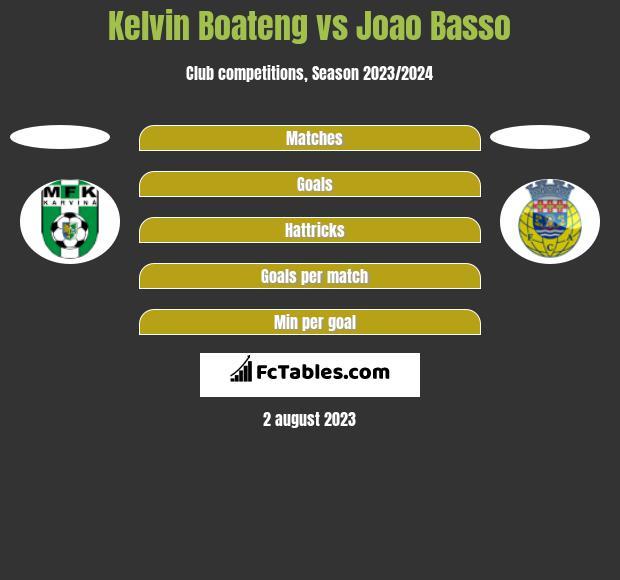 Kelvin Boateng vs Joao Basso h2h player stats