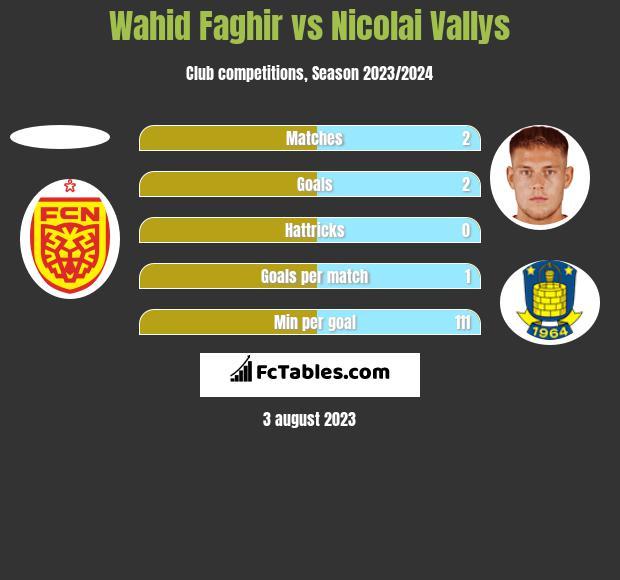 Wahid Faghir vs Nicolai Vallys h2h player stats