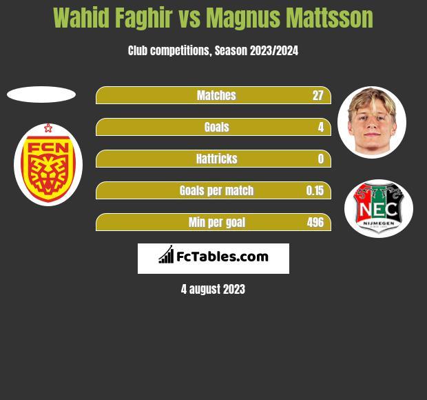 Wahid Faghir vs Magnus Mattsson h2h player stats