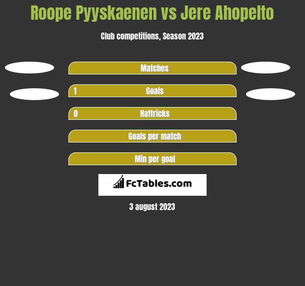 Roope Pyyskaenen vs Jere Ahopelto h2h player stats