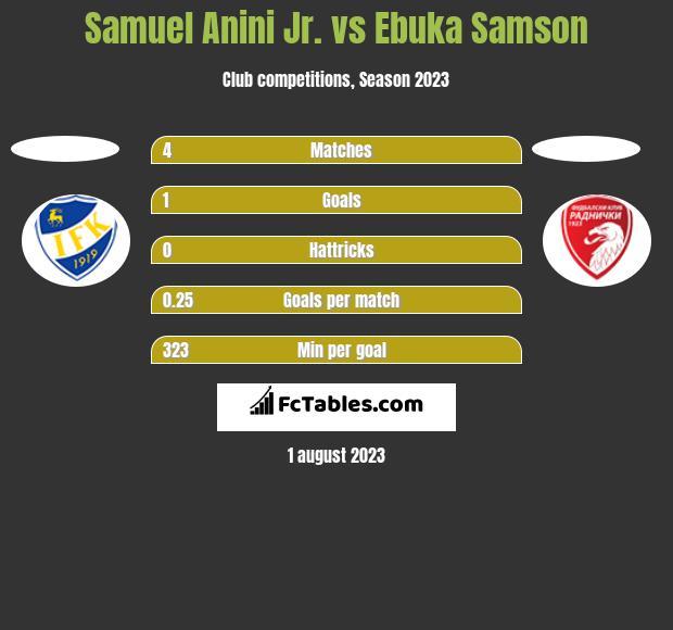 Samuel Anini Jr. vs Ebuka Samson h2h player stats