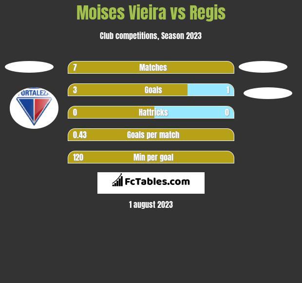 Moises Vieira vs Regis h2h player stats
