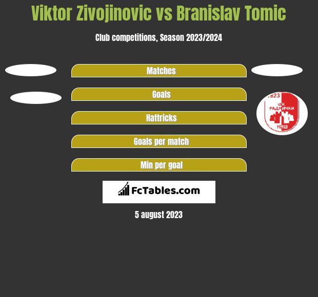 Viktor Zivojinovic vs Branislav Tomic h2h player stats
