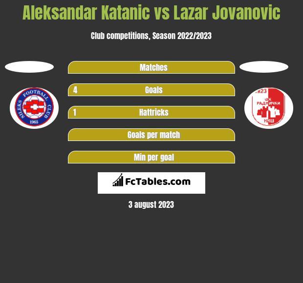 Aleksandar Katanic vs Lazar Jovanovic h2h player stats
