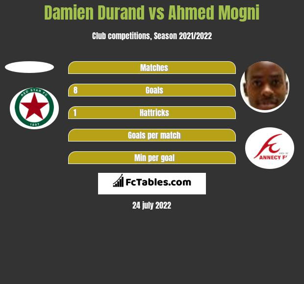 Damien Durand vs Ahmed Mogni h2h player stats