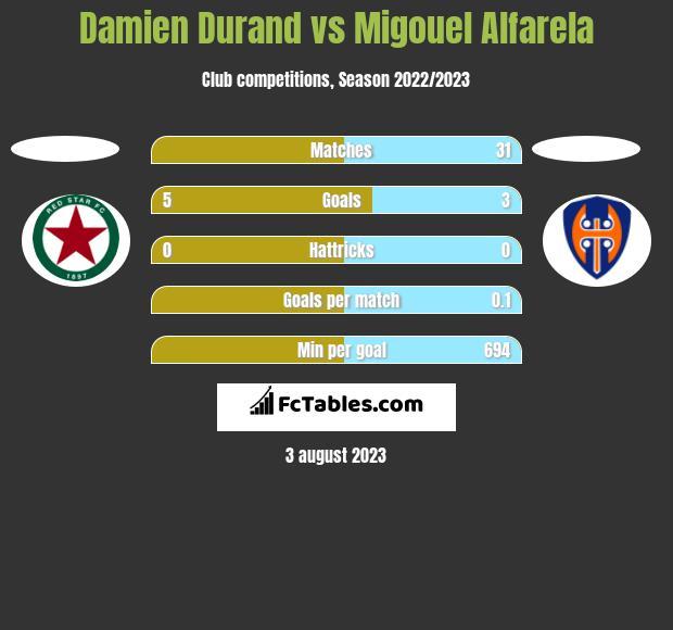 Damien Durand vs Migouel Alfarela h2h player stats
