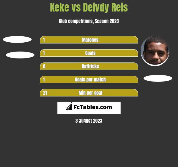 Keke vs Deivdy Reis h2h player stats