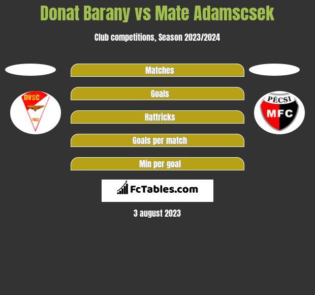 Donat Barany vs Mate Adamscsek h2h player stats