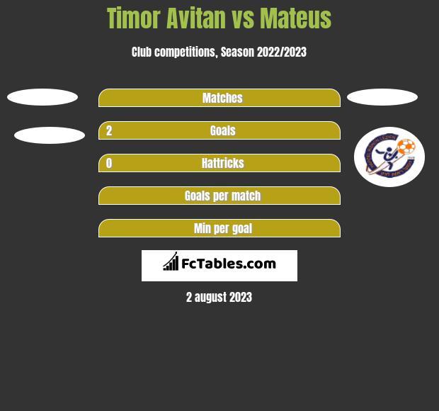 Timor Avitan vs Mateus h2h player stats