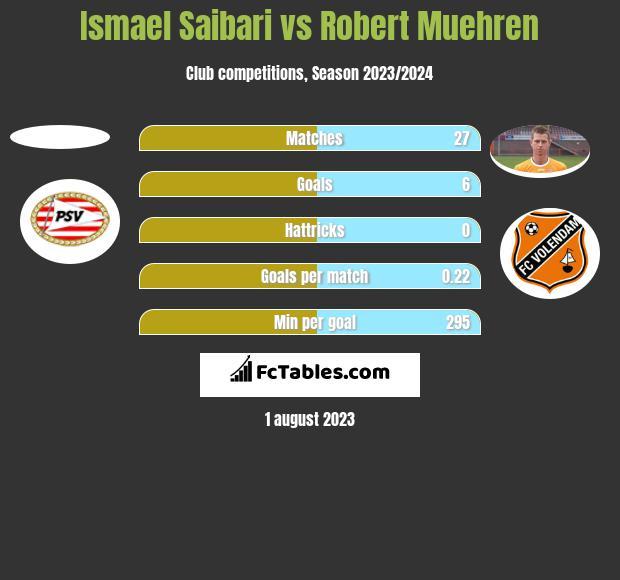 Ismael Saibari vs Robert Muehren h2h player stats