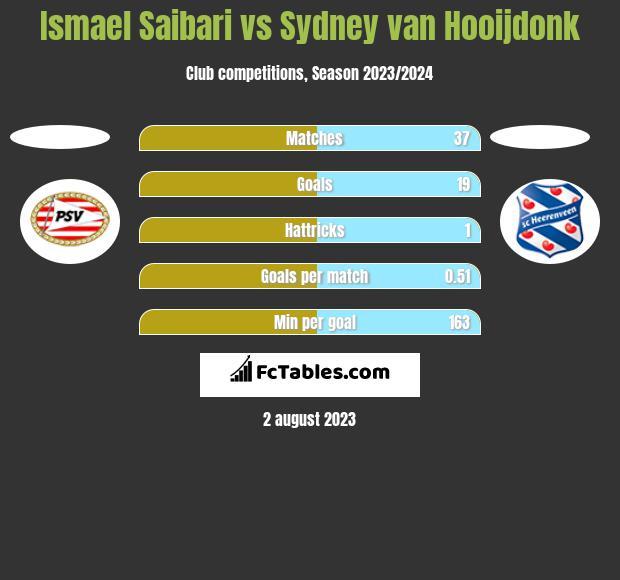 Ismael Saibari vs Sydney van Hooijdonk h2h player stats