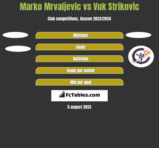 Marko Mrvaljevic vs Vuk Strikovic h2h player stats