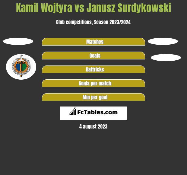Kamil Wojtyra vs Janusz Surdykowski h2h player stats