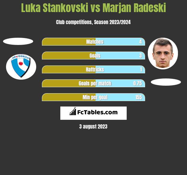 Luka Stankovski vs Marjan Radeski h2h player stats