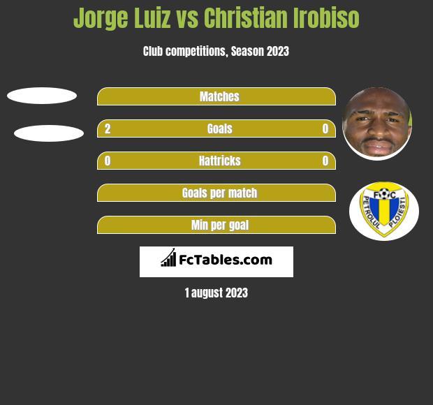 Jorge Luiz vs Christian Irobiso h2h player stats