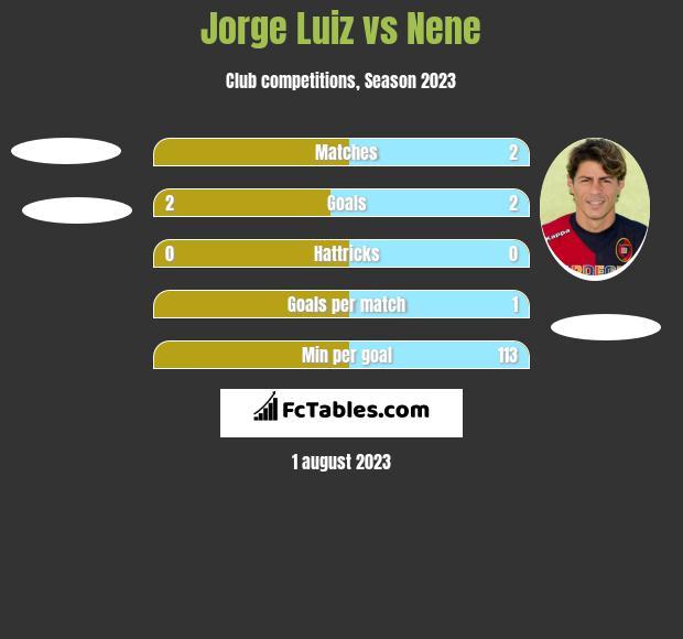Jorge Luiz vs Nene h2h player stats