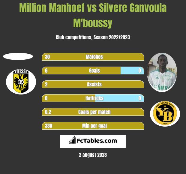 Million Manhoef vs Silvere Ganvoula M'boussy h2h player stats