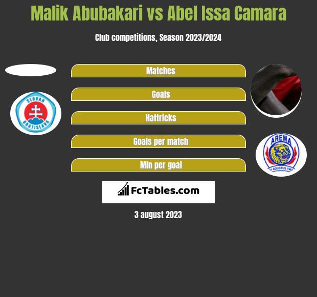 Malik Abubakari vs Abel Issa Camara h2h player stats