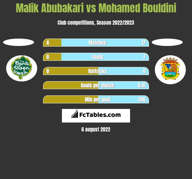 Malik Abubakari vs Mohamed Bouldini h2h player stats