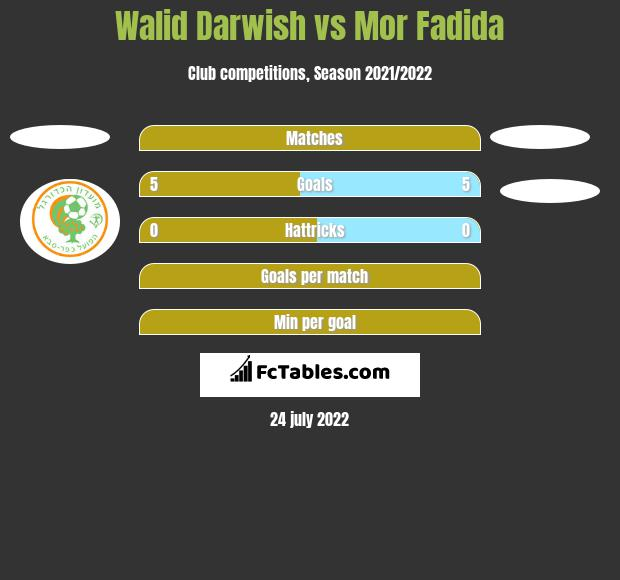 Walid Darwish vs Mor Fadida h2h player stats