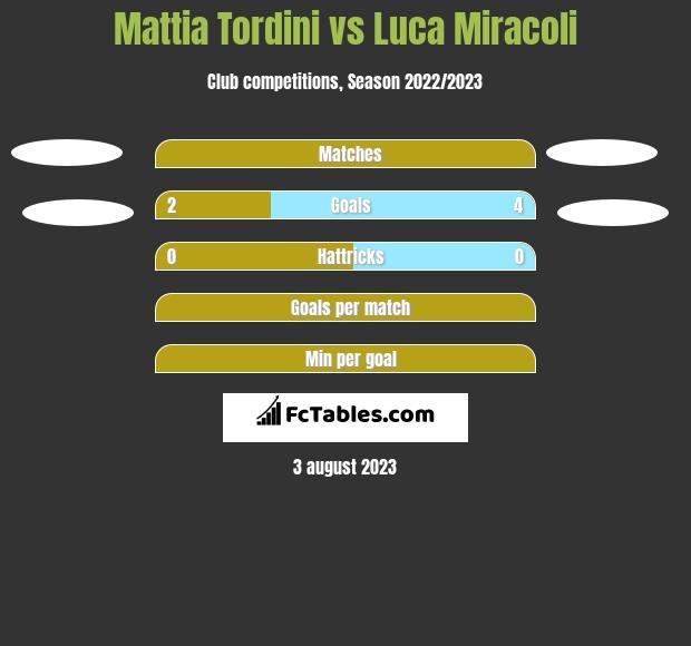 Mattia Tordini vs Luca Miracoli h2h player stats