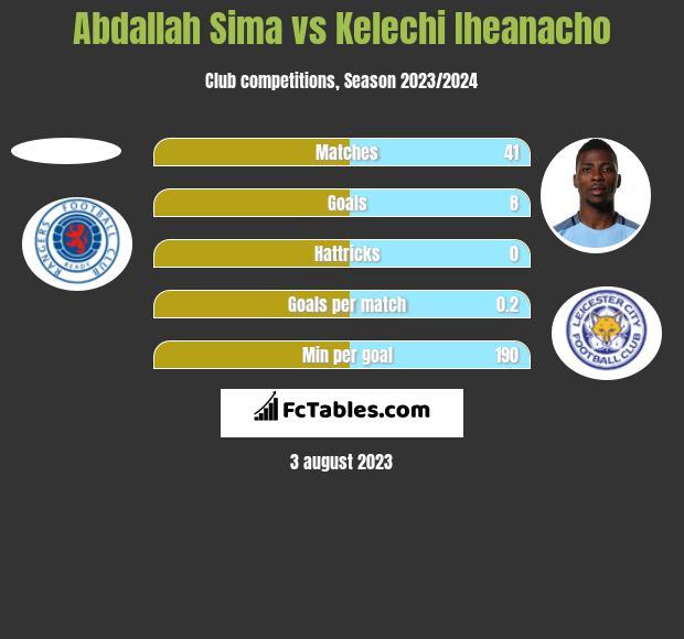 Abdallah Sima vs Kelechi Iheanacho h2h player stats