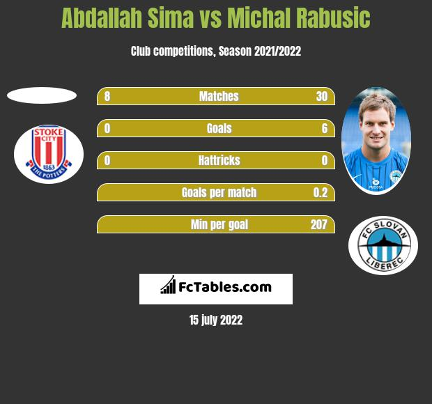 Abdallah Sima vs Michal Rabusic h2h player stats