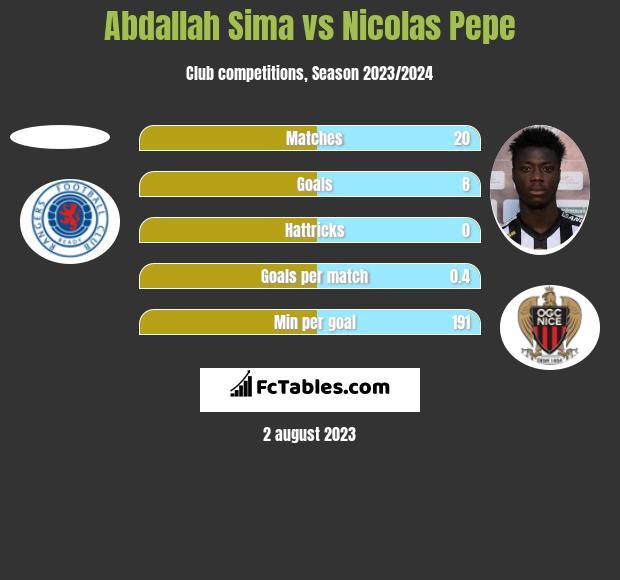 Abdallah Sima vs Nicolas Pepe h2h player stats