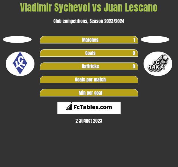 Vladimir Sychevoi vs Juan Lescano h2h player stats