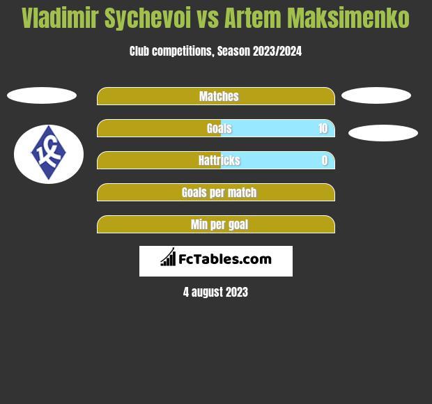 Vladimir Sychevoi vs Artem Maksimenko h2h player stats