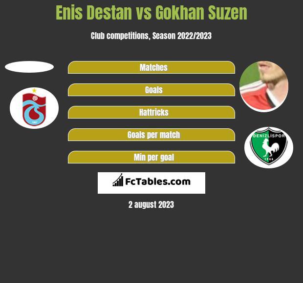 Enis Destan vs Gokhan Suzen h2h player stats