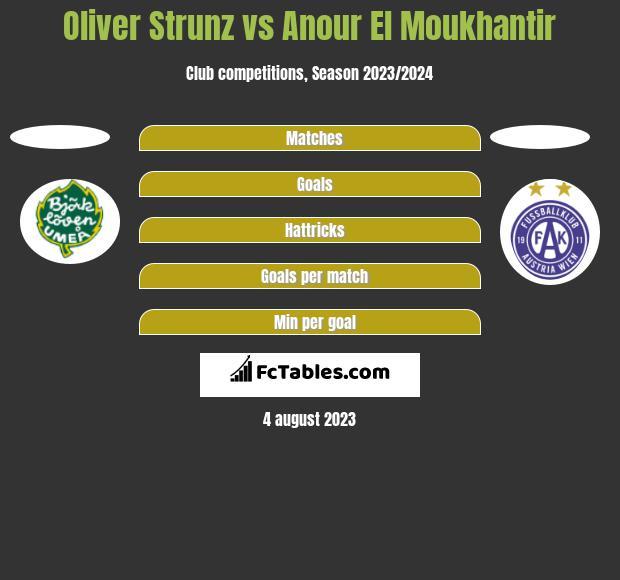Oliver Strunz vs Anour El Moukhantir h2h player stats