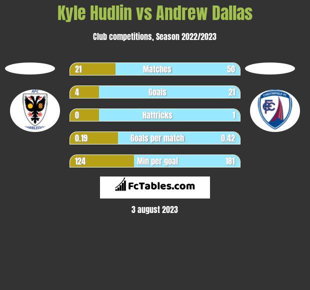 Kyle Hudlin vs Andrew Dallas h2h player stats