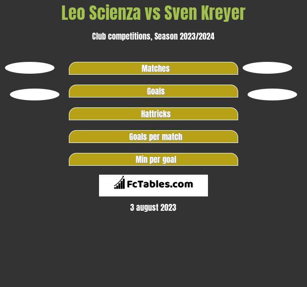 Leo Scienza vs Sven Kreyer h2h player stats