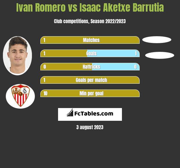 Ivan Romero vs Isaac Aketxe Barrutia h2h player stats