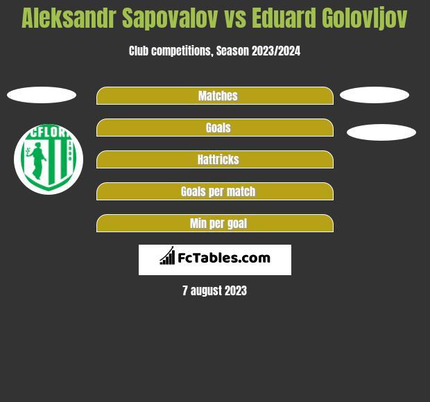 Aleksandr Sapovalov vs Eduard Golovljov h2h player stats