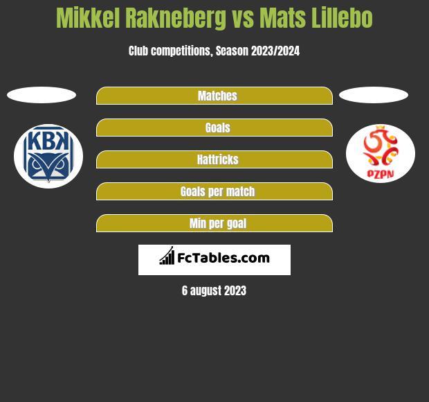 Mikkel Rakneberg vs Mats Lillebo h2h player stats