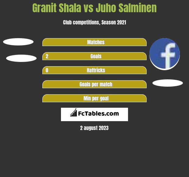 Granit Shala vs Juho Salminen h2h player stats