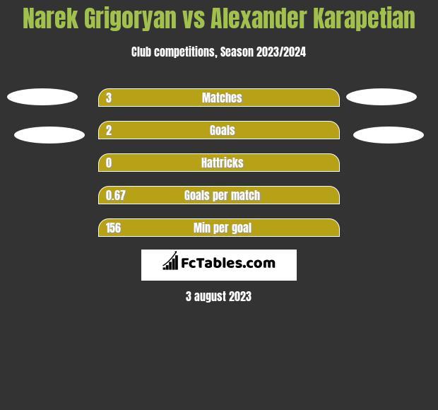 Narek Grigoryan vs Alexander Karapetian h2h player stats