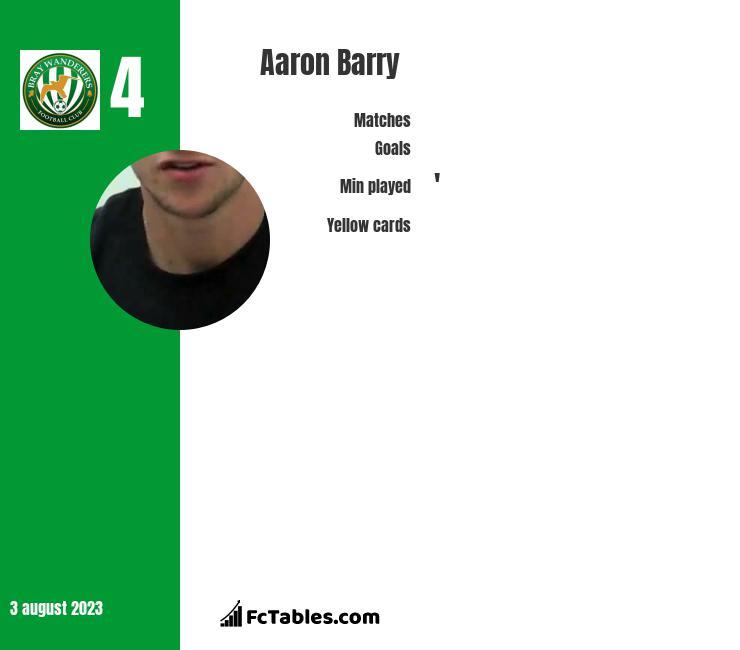 Aaron Barry infographic