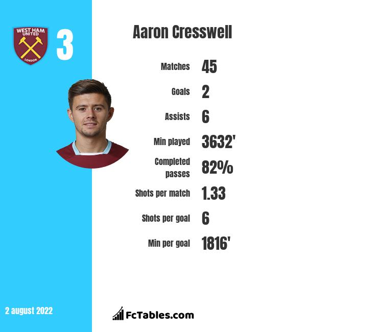 Aaron Cresswell infographic statistics for West Ham