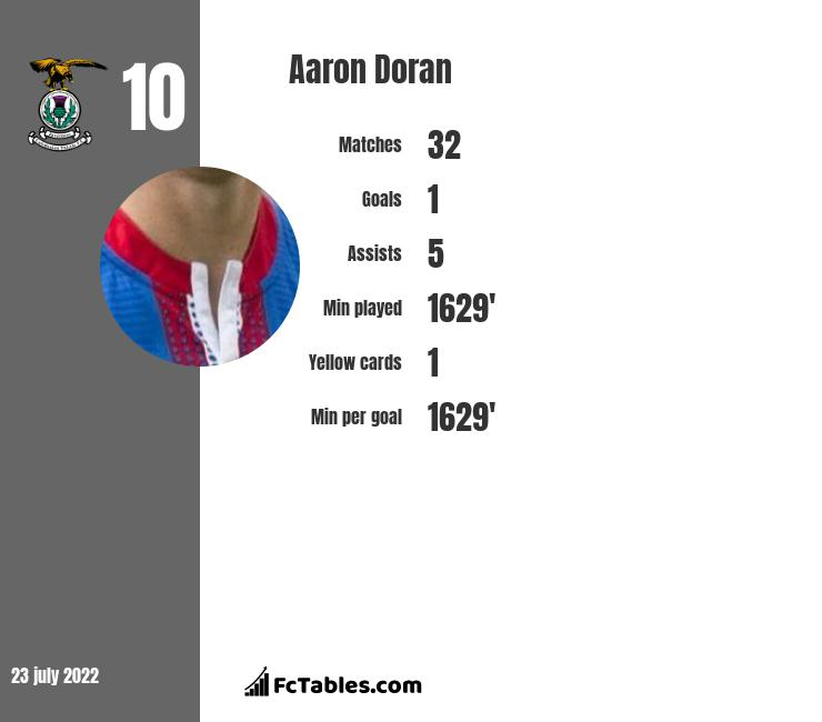 Aaron Doran infographic statistics for Inverness CT