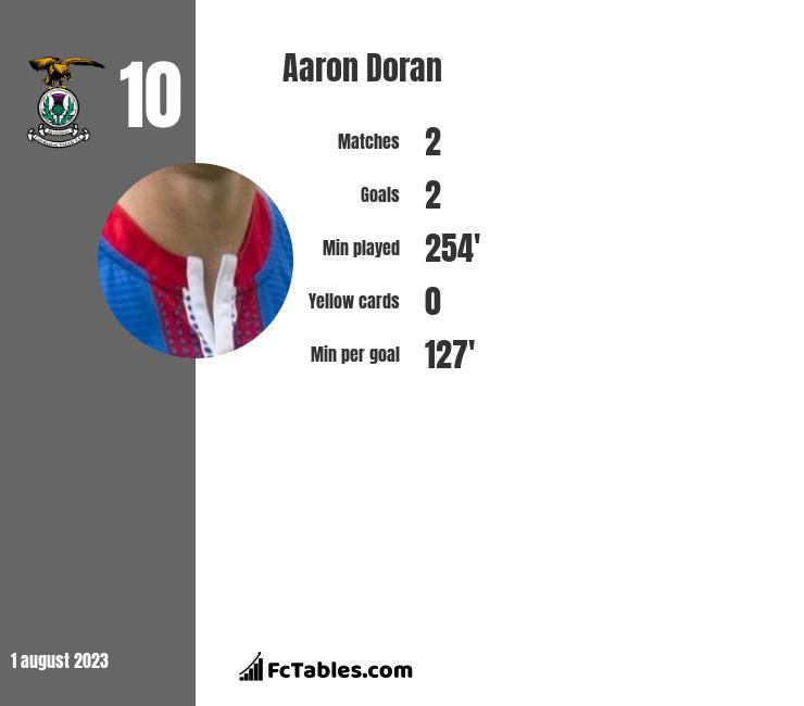 Aaron Doran infographic