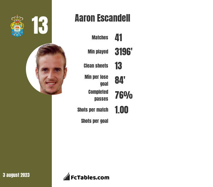 Aaron Escandell infographic