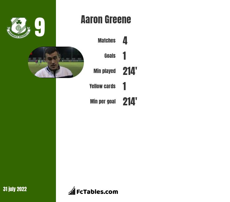 Aaron Greene infographic statistics for Shamrock Rovers
