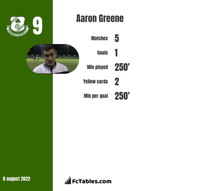 Aaron Greene infographic