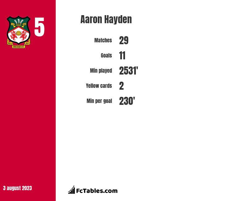 Aaron Hayden infographic
