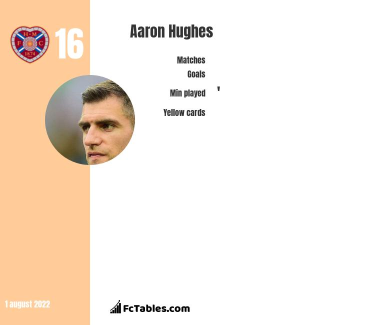 Aaron Hughes infographic statistics for Hearts