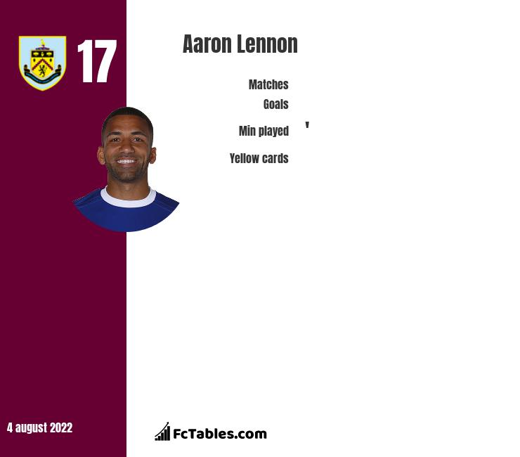 Aaron Lennon infographic statistics for Burnley