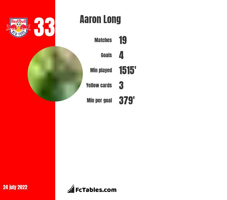 Aaron Long infographic